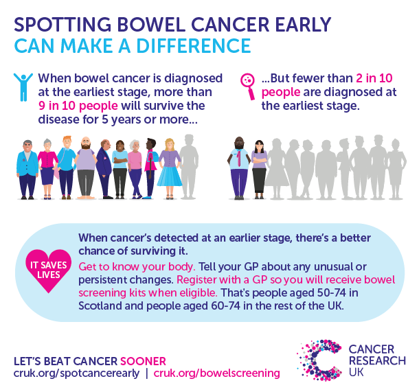 Spotting-Bowel-Cancer-Early-blog